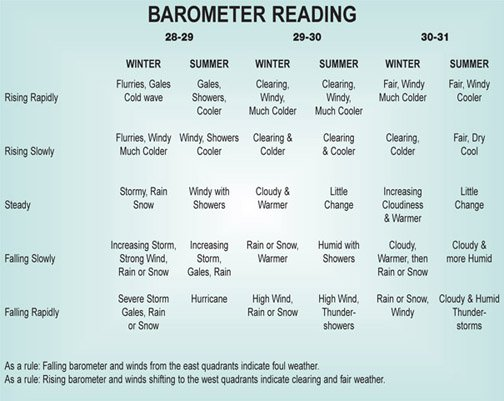Barometric charts driverlayer search engine for Barometric pressure forecast for fishing